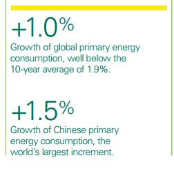 crescita-consumo-energia-cina-2015