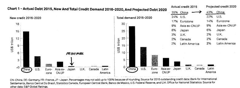 debito-corporate-cina-incremento