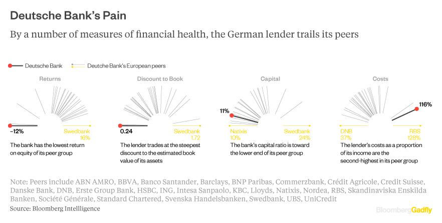 deutsche-bank-peers-confronti
