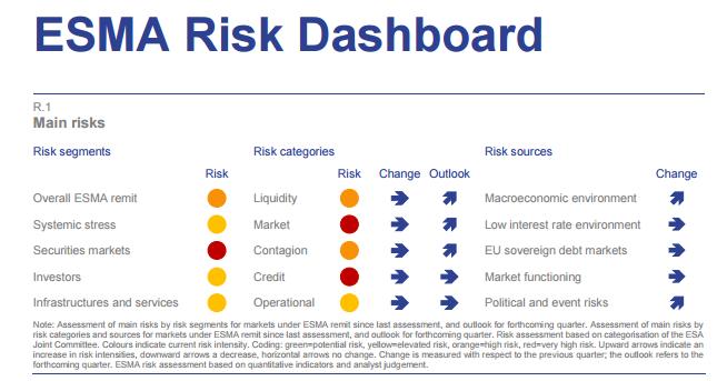esma-risk-dashboard