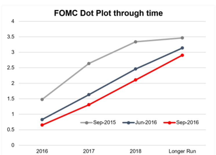 fed-dot-plot-2016