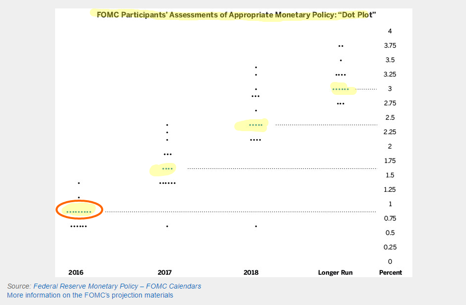 fed-dot-plot-monetary-appropriate-2016