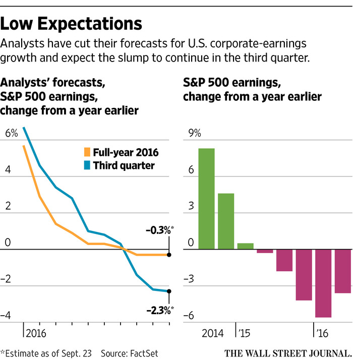 forecast-earning-spx