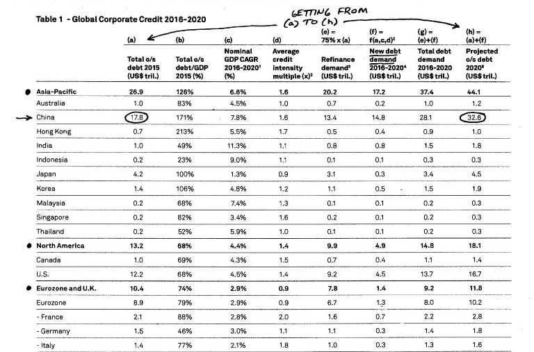 incremento-debito-cina-corporate-da-2016-a-2020