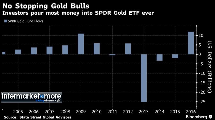 inflow-spdr-gold-trust-2016