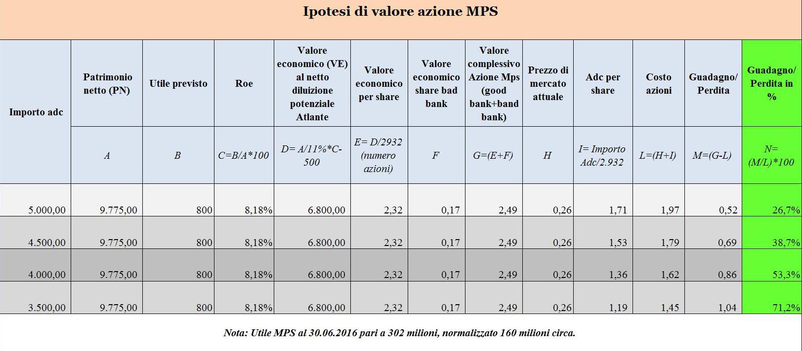 ipotesi-di-valore-MPS-aumento-capitale-auc