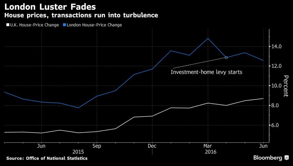 londra-brexit-prezzi-case-immobiliare