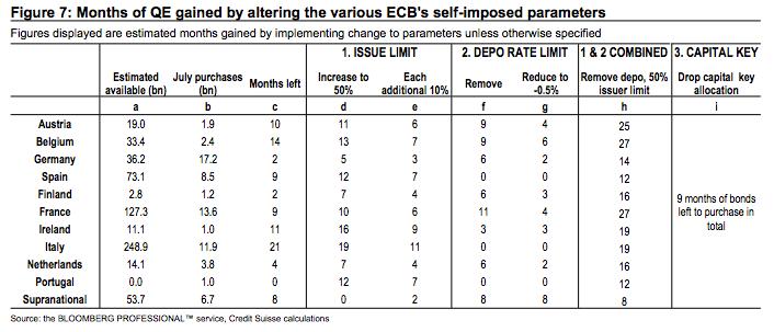 mesi-di-qe-guadagnati-alterando-parametri-bce