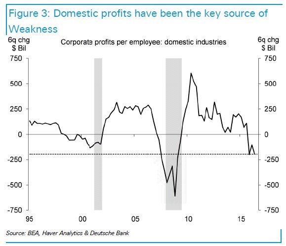 profitti-imprese-per-impiegato-industria-USA