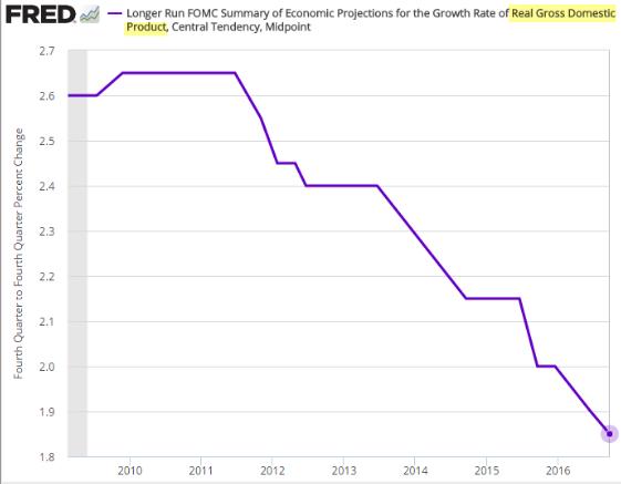 proiezioni-lungo-termine-crescita-pil-gdp-usa