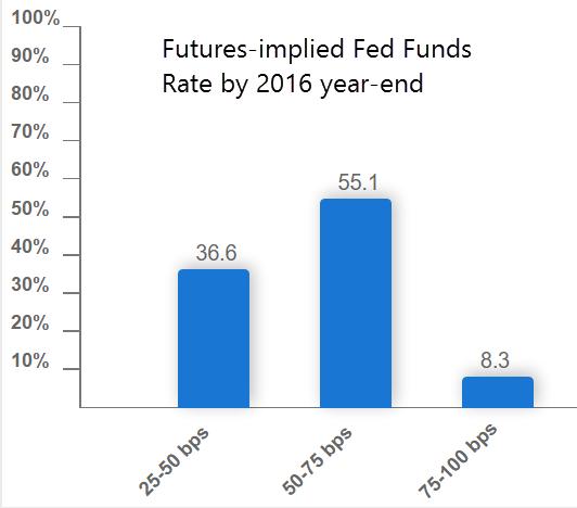 proiezioni-probabilit-tasso-interesse-fed-fine-2016