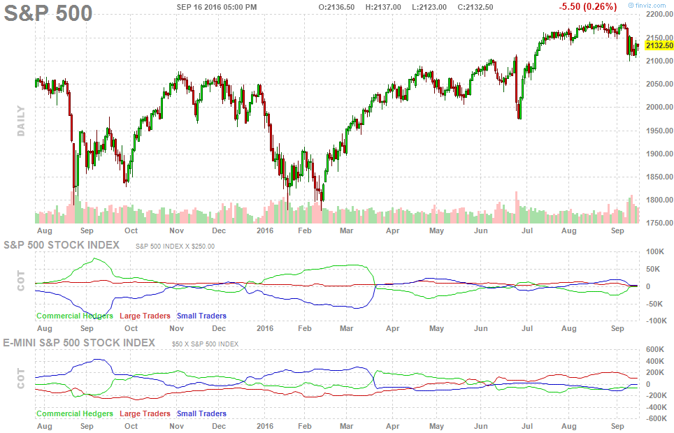 sp500-future-cot-report