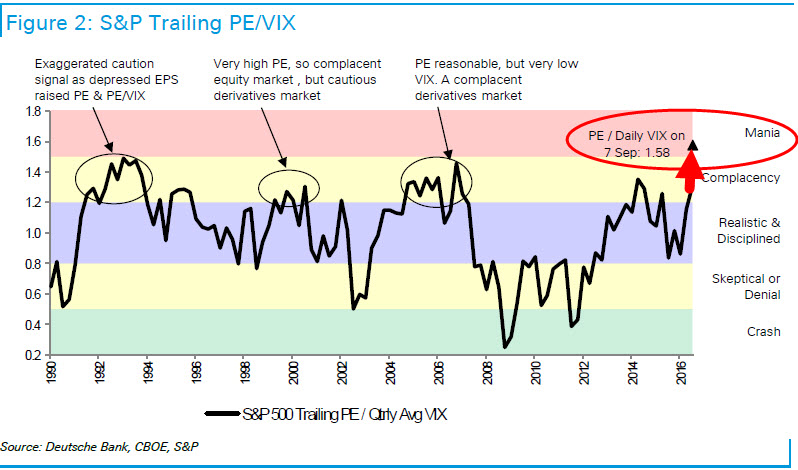 sp500-trailing-PE-vs-VIX