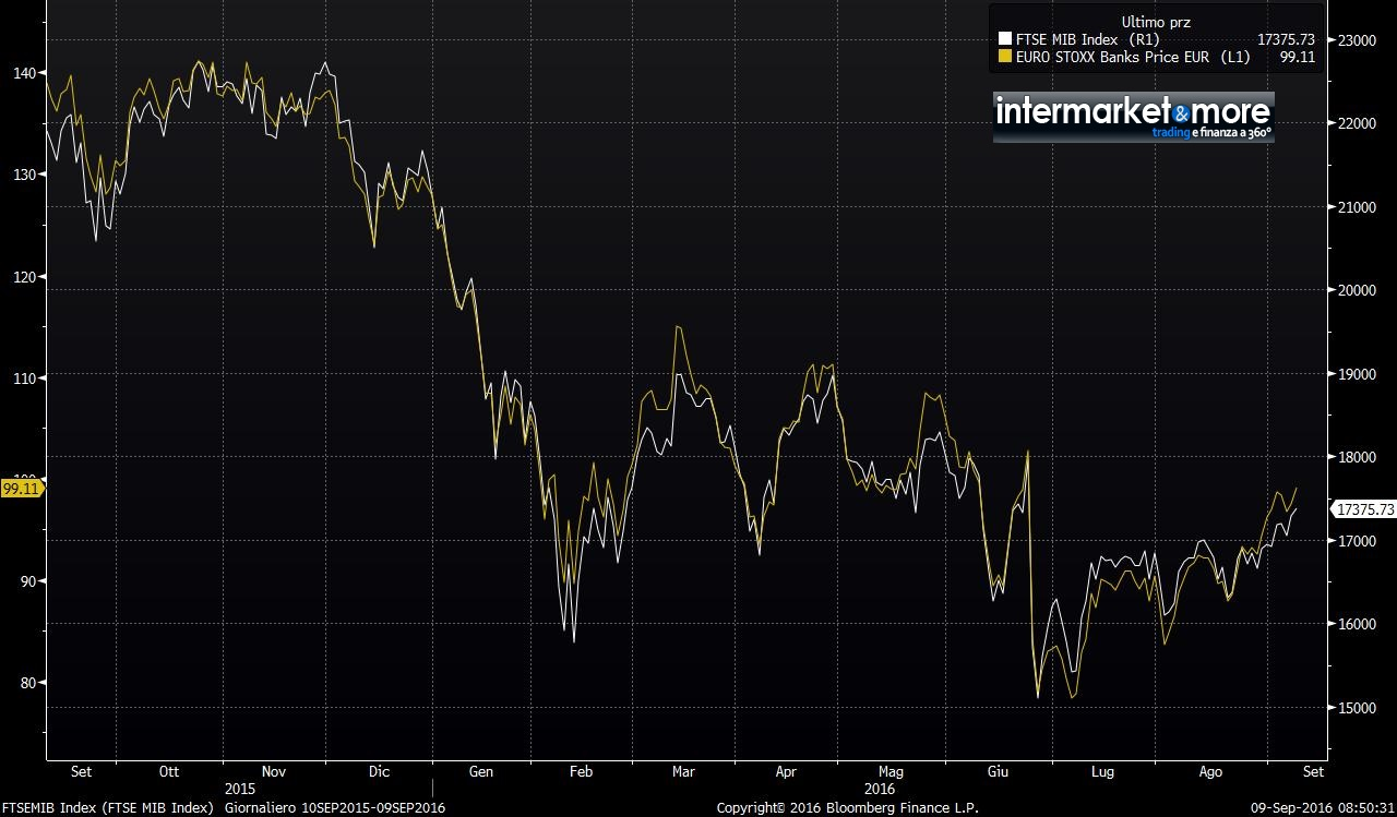 stoxx-600-banks-vs-ftsemib