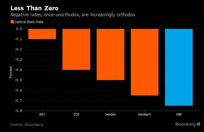 tassi-negativi-banche-centrali