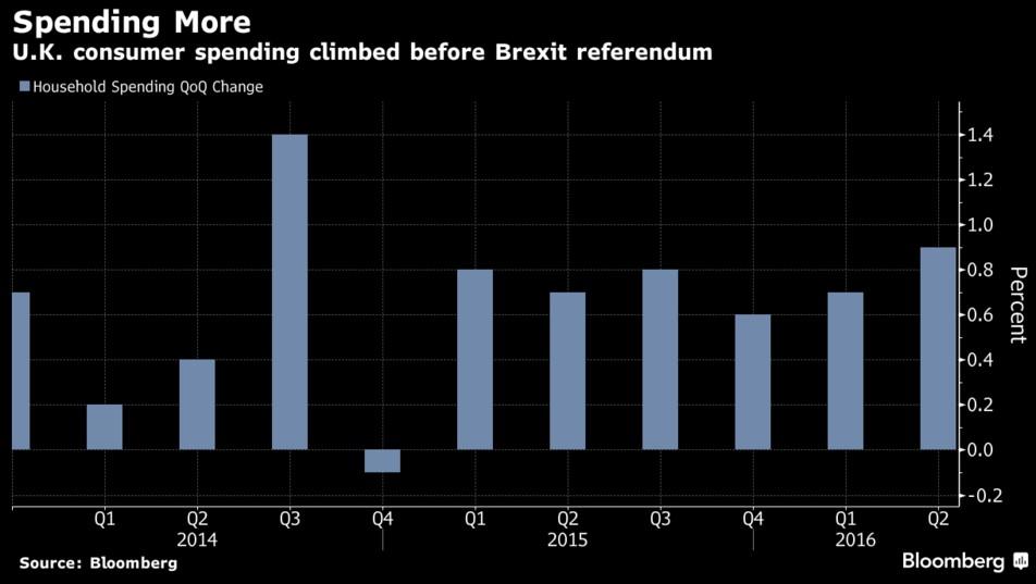 uk-consumer-spending-2016-post-brexit