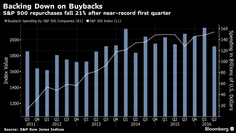 wall-street-buyback-2016-q2