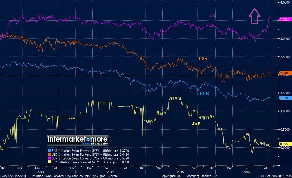 5y5y-inflation-swap-uk-eu-us-jpn