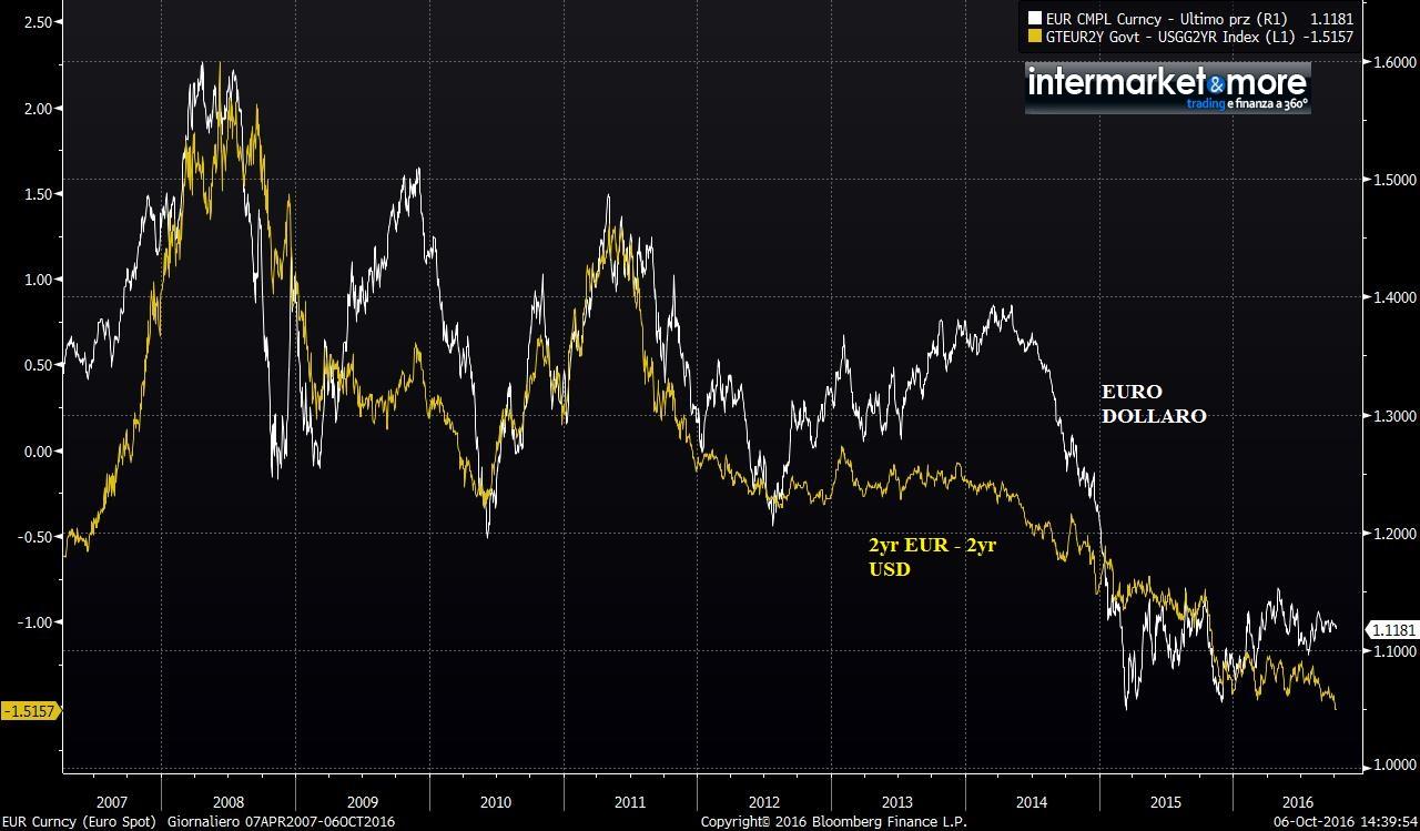 EUR-DIFFERENZIALE-TASSO-USD
