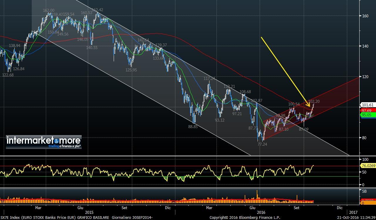EUROSTOXX-BANKS-RALLY