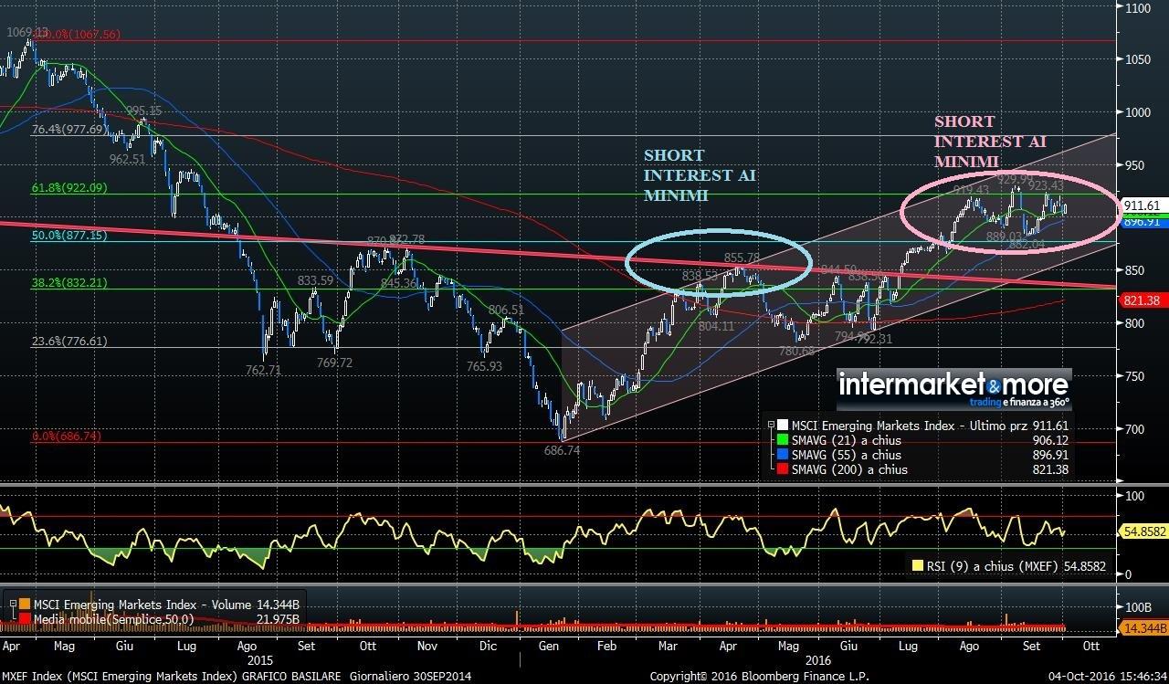 MXEF-MSCI-emerging-markets-index