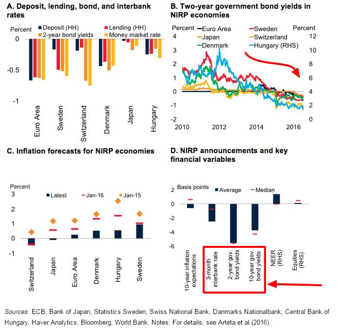 Negative interest rate policies NIRP