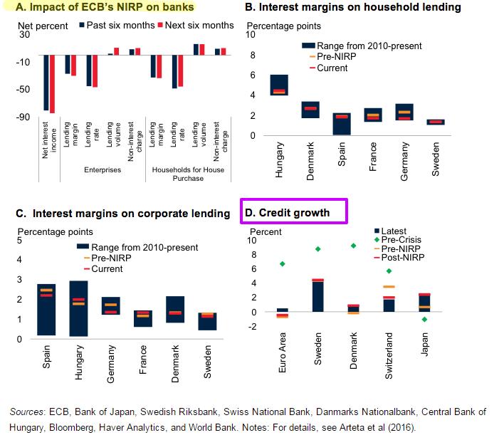 Negative interest rate policies  conseguenze politica NIRP