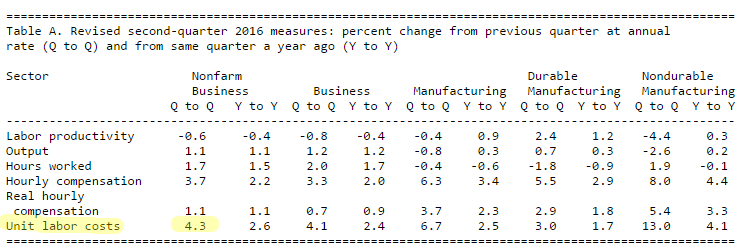Productivity and Costs  Second Quarter 2016  Revised