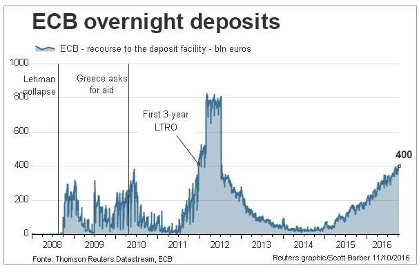 depositi-overnight-bce-record