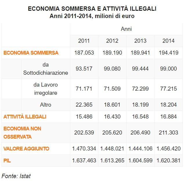 italia-economia-on-osservata-attività-illecite-evasione-nero