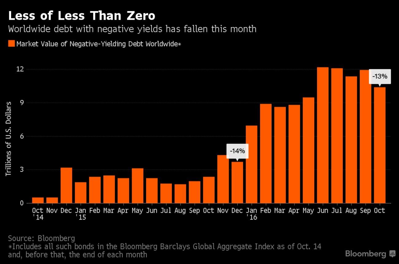 bond-obbligazioni-rendimento-negativo-ottobre