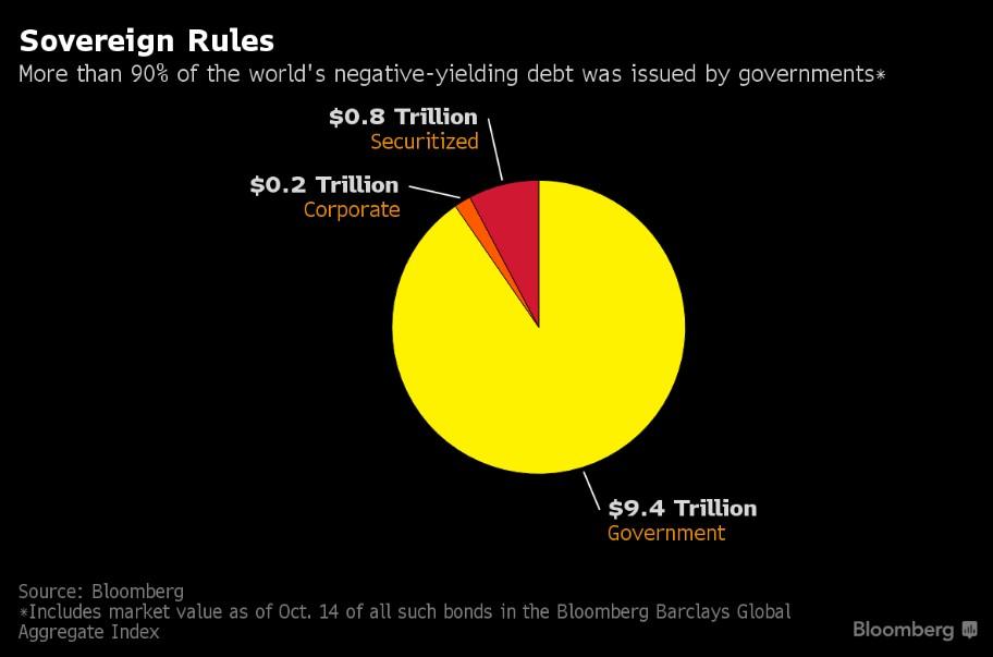 governative-bond-negative-yield