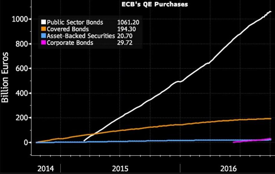 bce-acquisti-titoli-tapering
