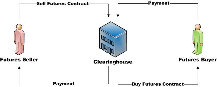 clearinghouse-trader-come-funziona-swtanza-compensazione