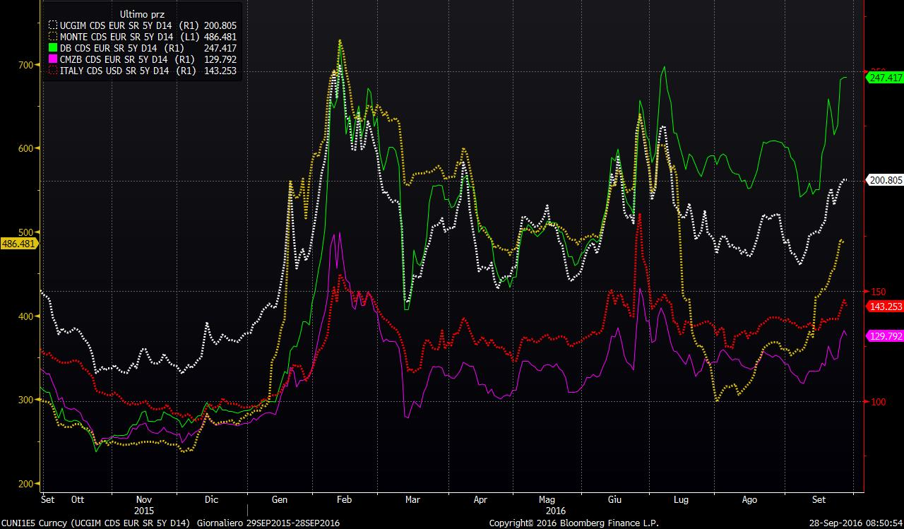 cnfronto-cds-db-commerz-mps