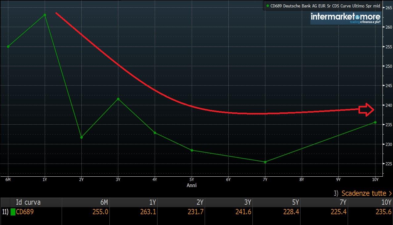 db-cds-credit-default-swap-curva