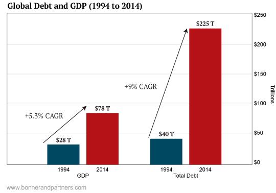 debito-crescita-PIL-globale