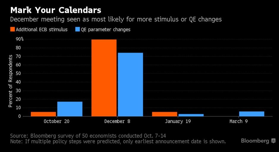 ecb-bank-decembre-stimulus-qe