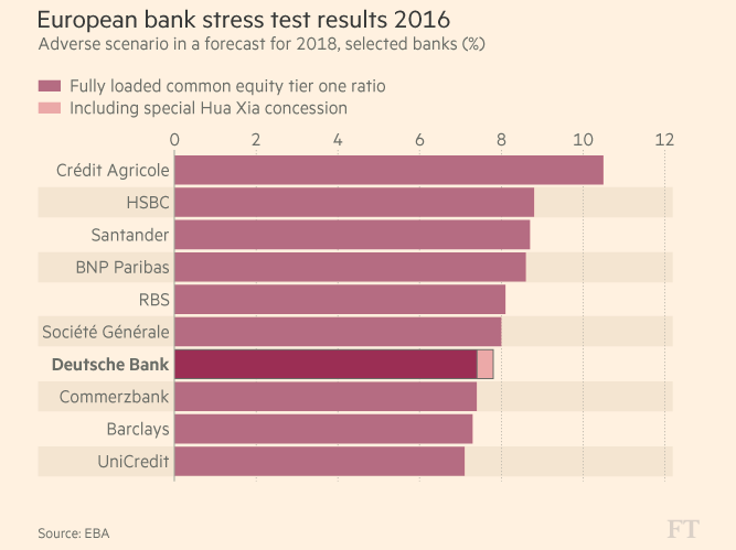 european-stress-test-deutsche-bank-aiutino-bce