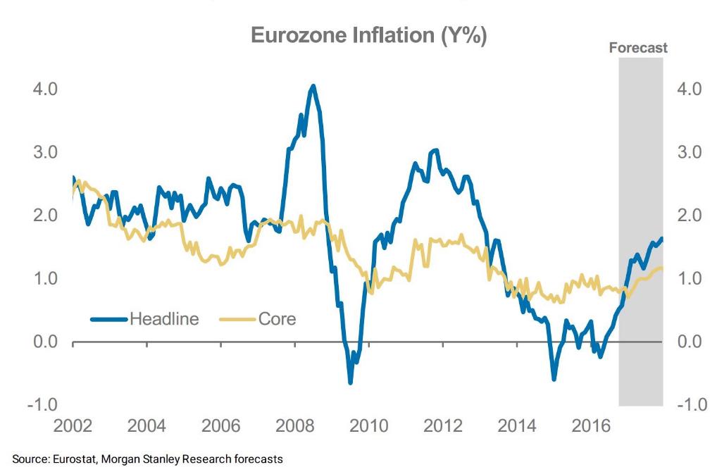 eurozone-inflation-tasso-inflazione-previsto-eurozona