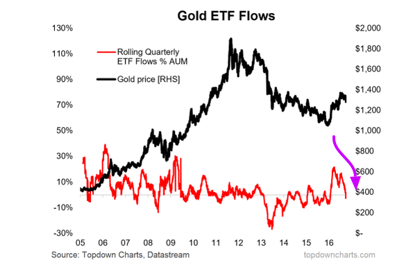 gold-etf-outflow