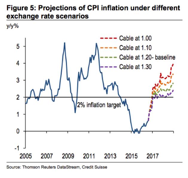 inflazione-uk-target