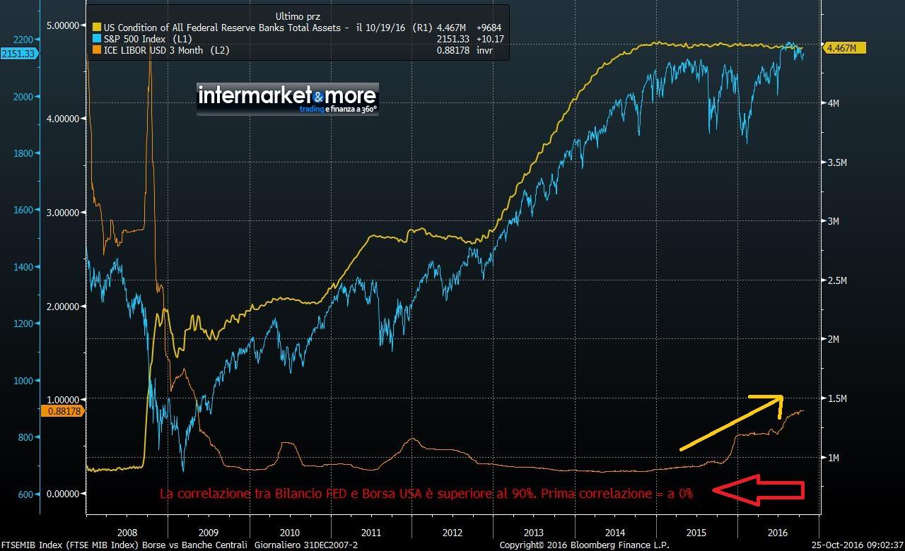 libor-balance-fed-spx-chart-of-the-century