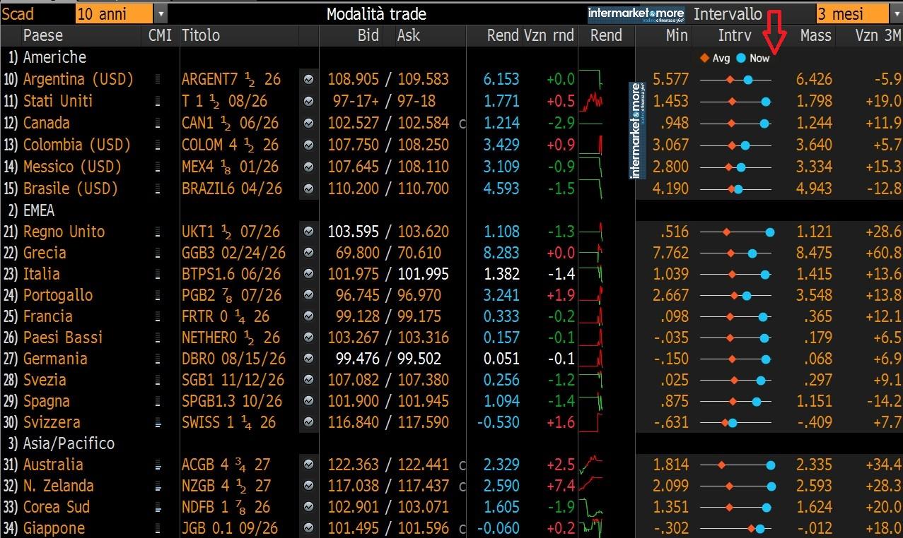 mercato-obbligazionario-downtrend