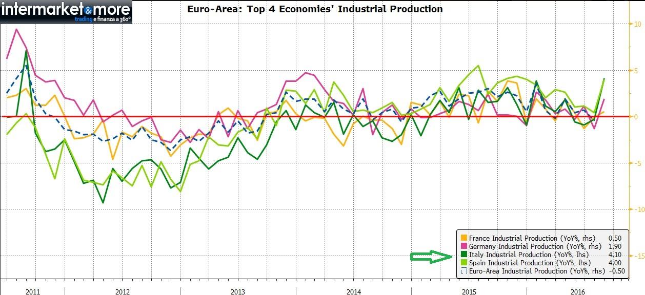 produzione-industriale-eurozona