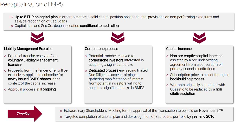 ricapitalizzazione-mps