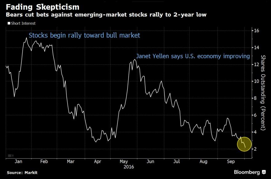 short-interesti-paesi-emergenti-equity-emerging-markets