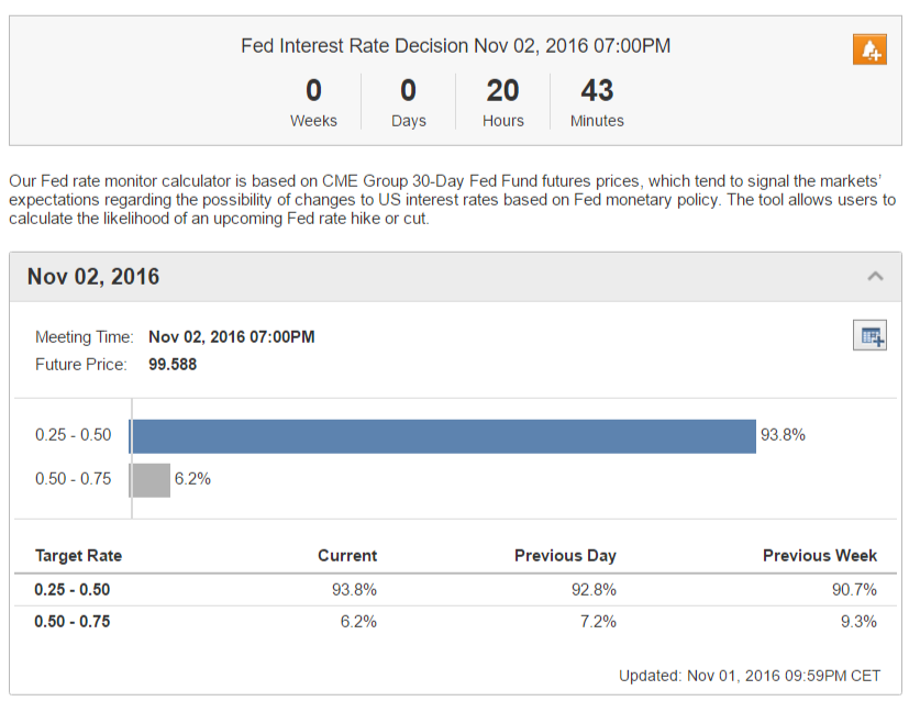 Fed Rate Monitor 2016 november