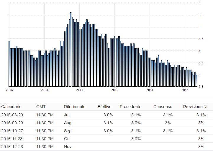 Giappone   Tasso di disoccupazione