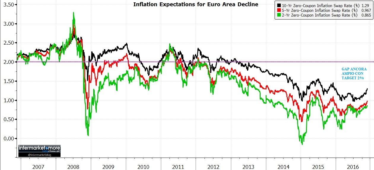 INFLATION-EXPECTATION-2-5-10YR